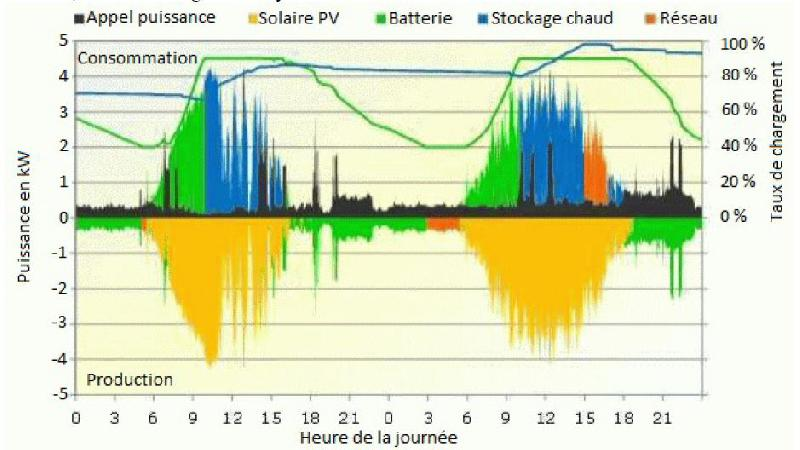 stockage solaire