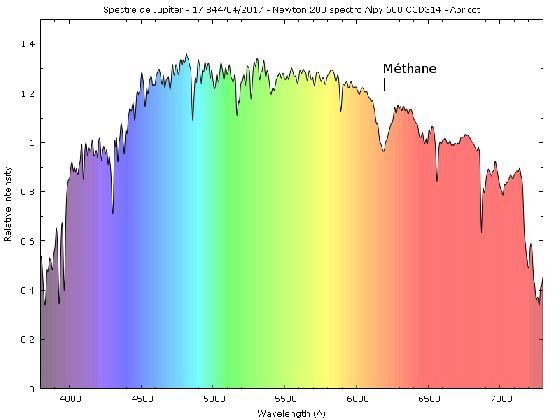 Spectre de Jupiter à l'opposition 2017