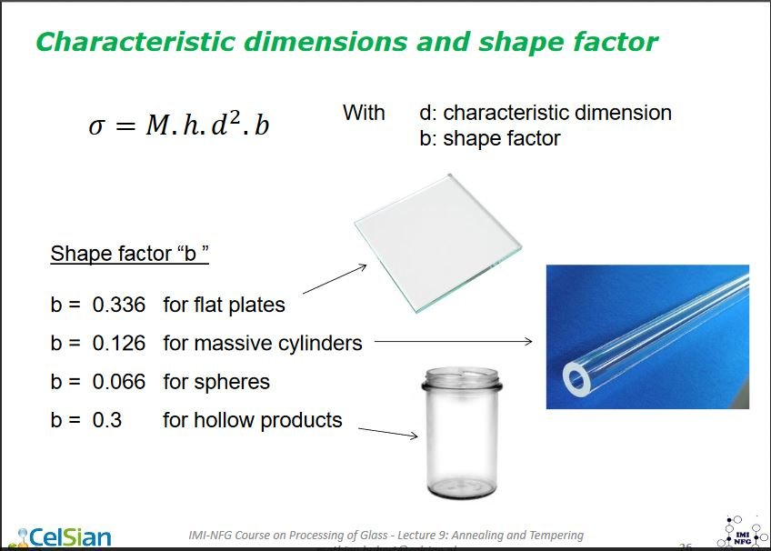 anealing-rate-shapefactor.JPG.320dc03d18156047ff43009a6cb5fb3a.JPG