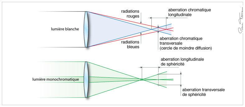 chromatisme-et-sphero.jpg