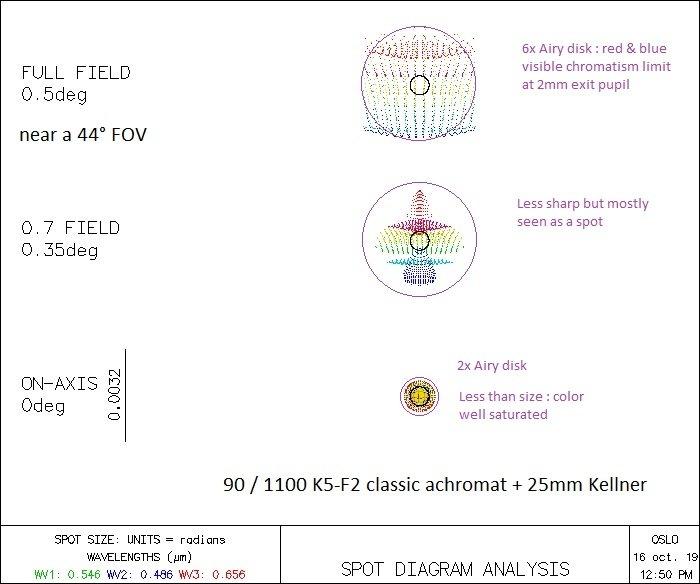 Kellner-90f12-44deg.jpg